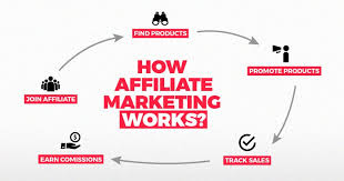 Learn The Affiliate Basics To Advanced Affiliate Marketing Strategies